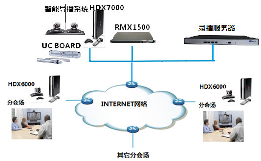 中信海直视频会议系统拓扑图