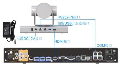 Camera 200 HDMI 线缆直连 Box 500