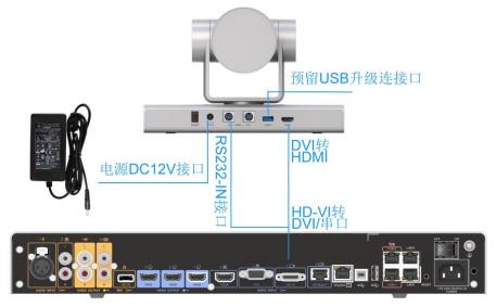 Camera 200 HDMI 线缆转接 Box 500