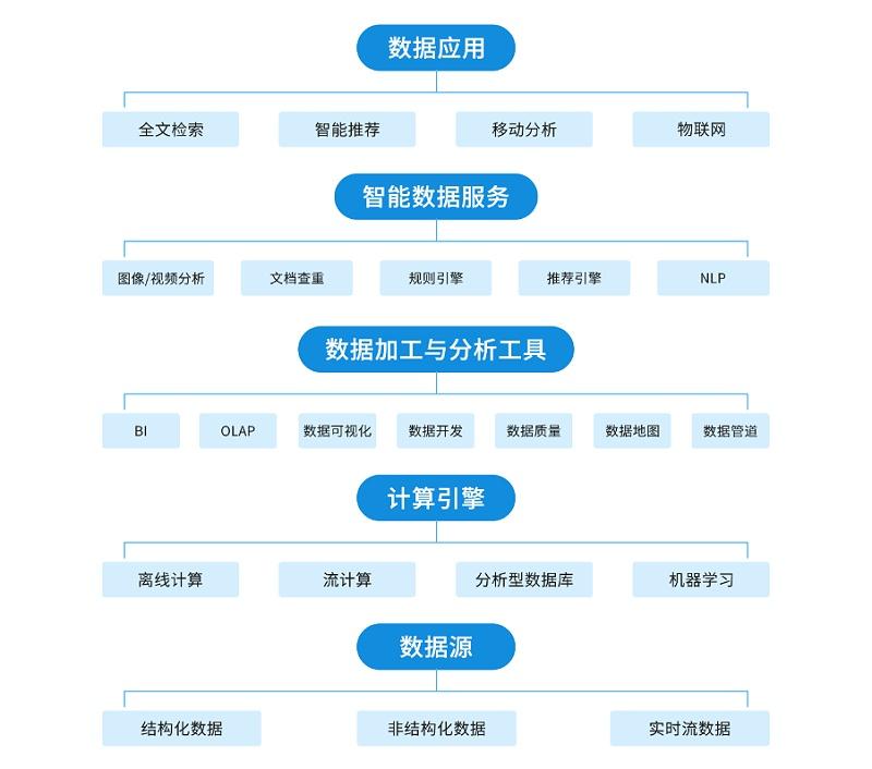 云尚大数据平台架构
