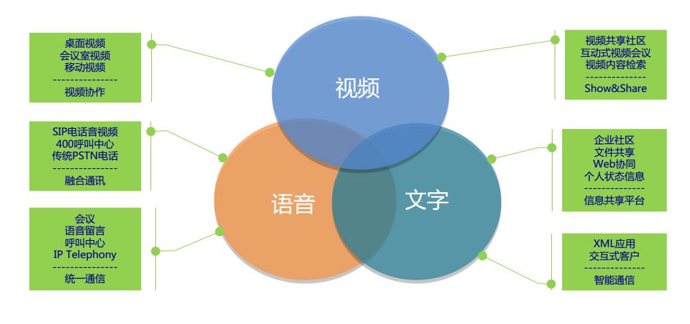 企业融合协作平台