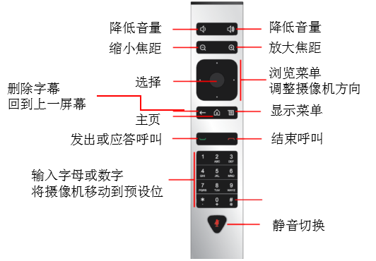 Group 终端遥控器功能示意图
