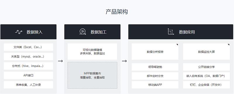 数据分析架构图